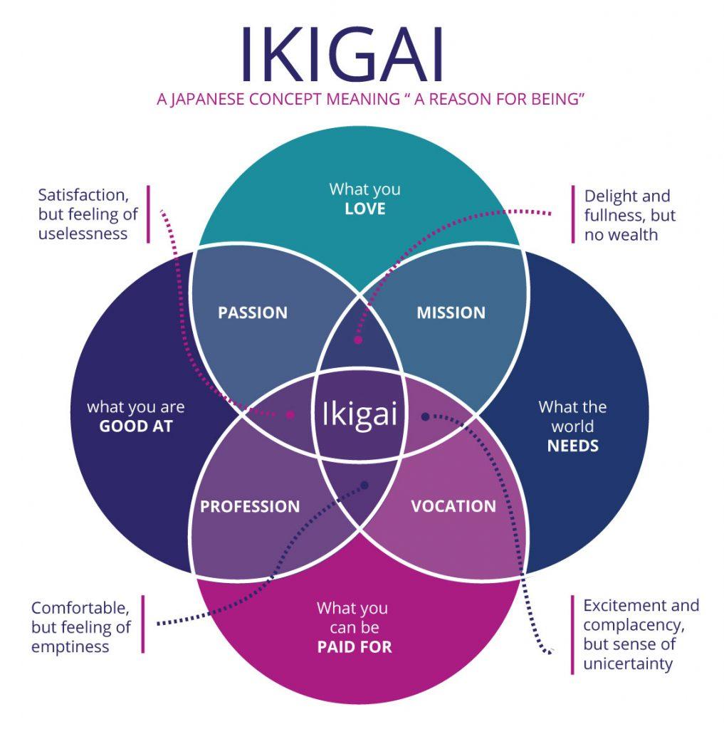 ikigai-1017x1024-1 - Cervello